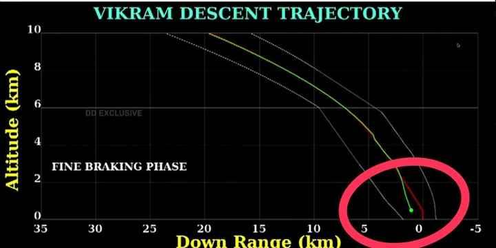 🚀చంద్రయాన్ 2 - VIKRAM DESCENT TRAJECTORY 10 . DD EXCLUSIVE Altitude ( km ) FINE BRAKING PHASE 35 30 25 10 20 15 Down Range ( km ) - ShareChat