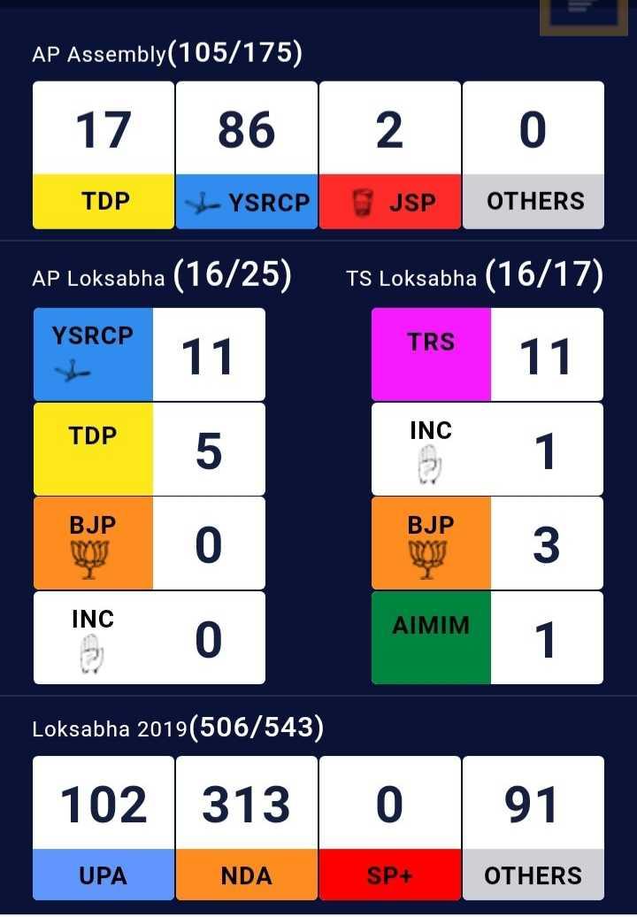 🗳జిల్లా వారి ఎన్నికల ఫలితాలు - AP Assembly ( 105 / 175 ) 17 | 8620 TDP YSRCP JSP OTHERS AP Loksabha ( 16 / 25 ) TS Loksabha ( 16 / 17 ) YSRCP 11 TRS TRS 11 TDP INC 5 BJP BJP INC 0 AIMIM Loksabha 2019 ( 506 / 543 ) 102 3130 91 UPA NDA SP + OTHERS - ShareChat