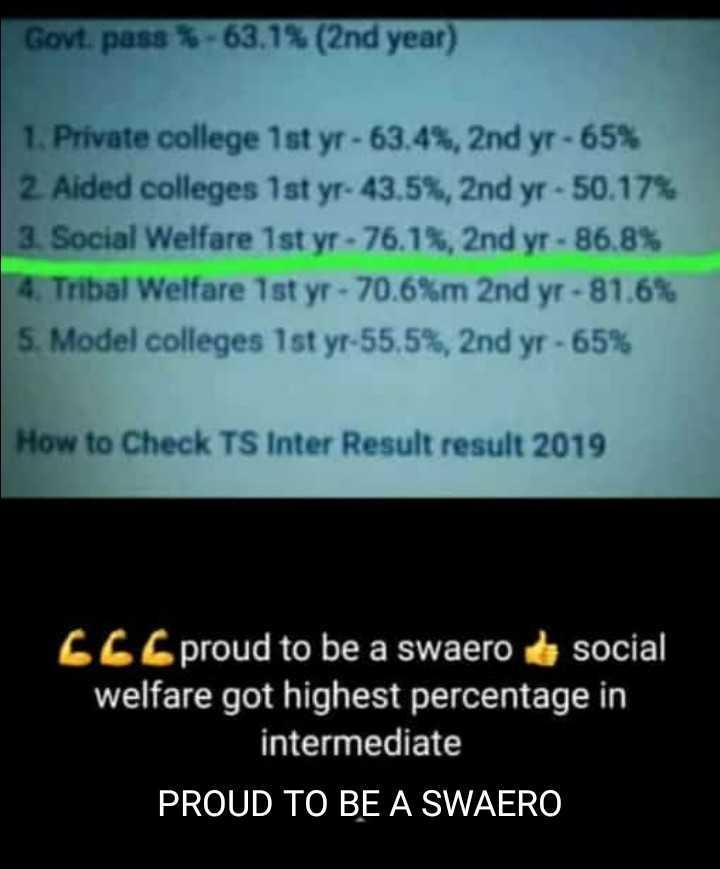 💻తెలంగాణ ఇంటర్ ఫలితాలు - Govt . pass - 63 . 1 % ( 2nd year ) 1 . Private college 1st yr - 63 . 4 % , 2nd yr - 65 % 2 . Aided colleges 1st yr - 43 . 5 % , 2nd yr - 50 . 17 % 3 . Social Welfare 1st yr - 76 . 1 % , 2nd yr - 86 . 8 % 4 . Tribal Welfare 1st yr - 70 . 6 % m 2nd yr - 81 . 6 % 5 . Model colleges 1st yr - 55 . 5 % , 2nd yr - 65 % How to Check TS Inter Result result 2019 66 . proud to be a swaero social welfare got highest percentage in intermediate PROUD TO BE A SWAERO - ShareChat