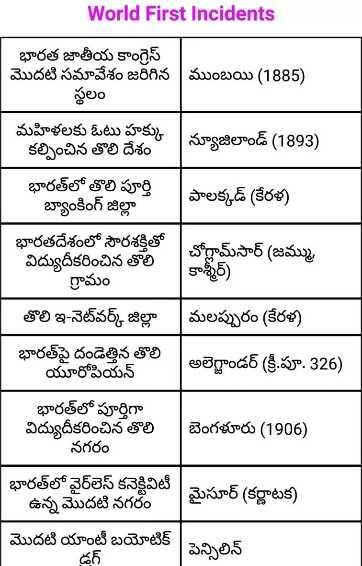 🖋పోటీ పరీక్షల ప్రత్యేకం - World First Incidents భారత జాతీయ కాంగ్రెస్ మొదటి సమావేశం జరిగిన | ముంబయి ( 1885 ) స్థలం మహిళలకు ఓటు హక్కు కల్పించిన తొలి దేశం | న్యూజిలాండ్ ( 1893 ) భారత్ లో తొలి పూర్తి బ్యాంకింగ్ జిల్లా | పాలక్కడ్ ( కేరళ ) భారతదేశంలో సౌరశక్తితో విద్యుదీకరించిన తొలి గ్రామం | చోగ్లామ్ సార్ ( జమ్ము , కాశ్మీర్ ) తొలి ఇ - నెట్వర్క్ జిల్లా | మలప్పురం ( కేరళ ) భారతపై దండెత్తిన తొలి యూరోపియన్ అలెగ్జాండర్ ( క్రీ . పూ . 326 ) భారత్ లో పూర్తిగా విద్యుదీకరించిన తొలి నగరం | బెంగళూరు ( 1906 ) భారత్ లో వైర్లెస్ కనెక్టివిటీ ఉన్న మొదటి నగరంలో | మైసూర్ ( కర్ణాటక ) మొదటి యాంటీ బయోటిక్ డగ్ పెన్సిలిన్ - ShareChat