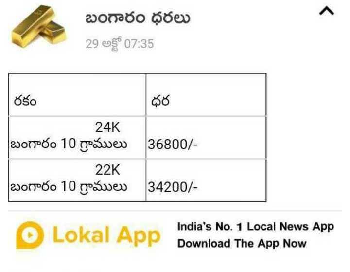 😃బంగారం ధర - - బంగారం ధరలు బంగారం ధరలు 29 అక్టో 07 : 35 రకం | ధర 24K | బంగారం 10 గ్రాములు 136800 / 22K | బంగారం 10 గ్రాములు | 34200 / Lokal App India ' s No . 1 Local News App Download The App Now - ShareChat