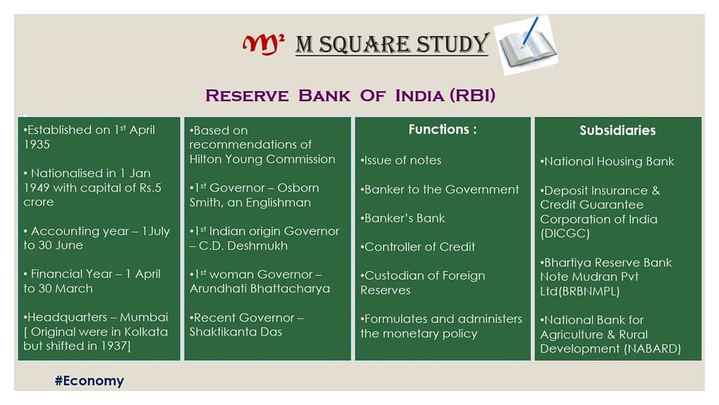 బ్యాంక్ ఎగ్జామ్స్ - Myy ? M SQUARE STUDY RESERVE BANK OF INDIA ( RBI ) Functions : •Established on 1st April 1935 Subsidiaries •Based on recommendations of Hilton Young Commission •Issue of notes National Housing Bank • Nationalised in 1 Jan 1949 with capital of Rs . 5 crore •15 + Governor - Osborn Smith , an Englishman •Banker to the Government •Banker ' s Bank Deposit Insurance & Credit Guarantee Corporation of India ( DICGC ) • Accounting year - 1 July to 30 June • 1st Indian origin Governor - C . D . Deshmukh •Controller of Credit • Financial Year - 1 April to 30 March •1 st woman Governor - Arundhati Bhattacharya Custodian of Foreign Reserves Bhartiya Reserve Bank Note Mudran Pvt Ltd ( BRBNMPL ) •Headquarters - Mumbai [ Original were in Kolkata but shifted in 1937 ] Recent Governor Shaktikanta Das •Formulates and administers the monetary policy •National Bank for Agriculture & Rural Development ( NABARD ) # Economy - ShareChat