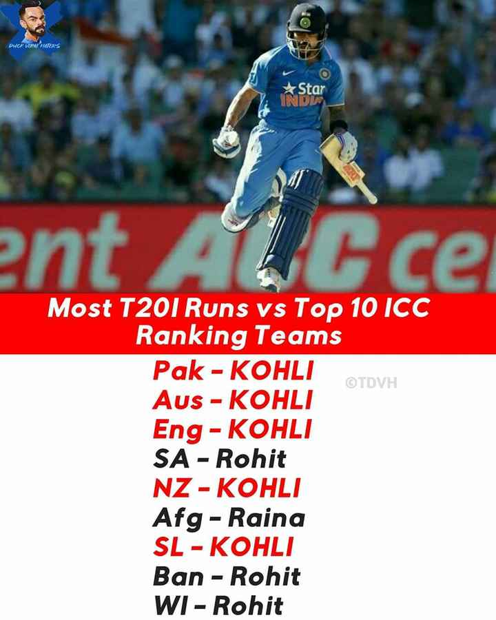 """""""🏏 భారత్-న్యూజిలాండ్ పర్యటన🏏"""" - Duck VIDI HATERS Star N Most T201 Runs vs Top 10 ICC Ranking Teams Pak - KOHLI TDVH AUS - KOHLI Eng - KOHLI SA - Rohit NZ - KOHLI Afg - Raina SL - KOHLI Ban - Rohit WI - Rohit - ShareChat"""