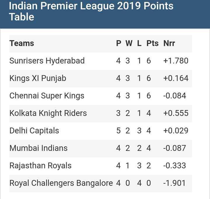 💪 హైదరాబాద్ హావ💪 - Indian Premier League 2019 Points Table Teams P W L Pts Nrr Sunrisers Hyderabad 4 3 1 6 + 1 . 780 Kings XI Punjab 4 3 1 6 + 0 . 164 Chennai Super Kings 4 3 1 6 - 0 . 084 Kolkata Knight Riders 3 2 1 4 + 0 . 555 Delhi Capitals 5 2 3 4 + 0 . 029 Mumbai Indians 4 2 2 4 - 0 . 087 Rajasthan Royals 41 32 - 0 . 333 Royal Challengers Bangalore 4 0 4 0 - 1 . 901 - ShareChat