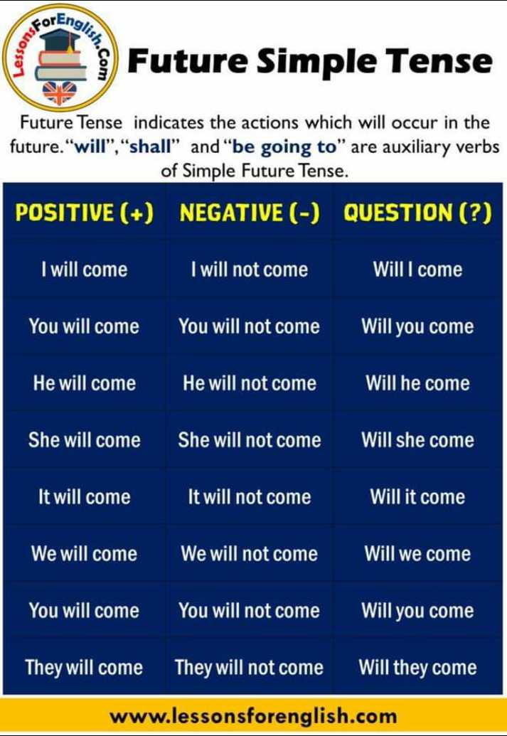 🔤 ಇಂಗ್ಲಿಷ್ ಕಲಿಯಿರಿ - ForEngi . Suossa h . com iture Simple Tense Future Tense indicates the actions which will occur in the future . will , shall and be going to are auxiliary verbs of Simple Future Tense . POSITIVE ( + ) NEGATIVE ( - ) QUESTION ( ? ) I will come I will not come Willi come You will come You will not come Will you come He will come He will not come Will he come She will come She will not come Will she come It will come It will not come Will it come We will come We will not come Will we come You will come You will not come Will you come They will come They will not come Will they come www . lessonsforenglish . com - ShareChat