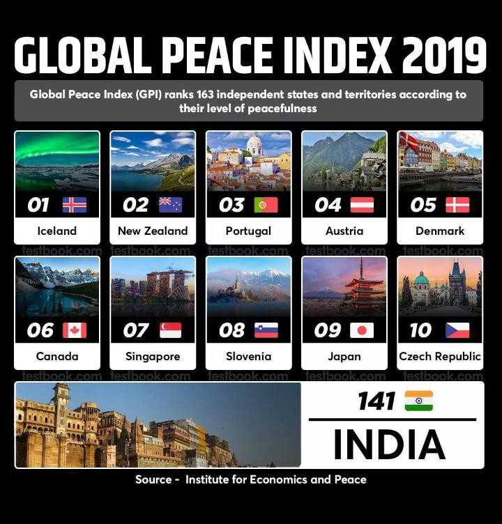 🎓 ಉದ್ಯೋಗ ಅವಕಾಶ - GLOBAL PEACE INDEX 2019 Global Peace Index ( GPI ) ranks 163 independent states and territories according to their level of peacefulness 03 © 04 05 01 F 02 * Iceland New Zealand tesibook . com Tesibook . com Portugal tesibook . com Austria tesibook . com Denmark tesibook . com 06 07 09 10 Canada Singapore testbook . com resibook . com 08 : Slovenia testbook . com Japan testibook . com Czech Republic testbook . com Com 141 INDIA Source - Institute for Economics and Peace - ShareChat