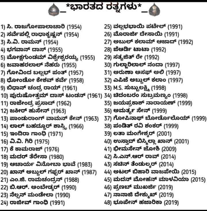 💯ಎಕ್ಸಾಮ್ ಪ್ರಶ್ನೋತ್ತರ - * ಭಾರತದ ರತ್ನಗಳು * _ a ಅಬ್ದುಲ್ ಕಲಿ ( 1997 ) 33 ) MS 1 ) ಸಿ . ರಾಜಗೋಪಾಲಾಚಾರಿ ( 1954 ) 25 ) ವಲ್ಲಭಭಾಯಿ ಪಟೇಲ್ ( 1991 ) 2 ) ಸರ್ವೆಪಲ್ಲಿ ರಾಧಾಕೃಷ್ಣನ್ ( 1954 ) 26 ) ಮೊರಾರ್ಜಿ ದೇಸಾಯಿ ( 1991 ) 3 ) ಸಿ . ವಿ . ರಾಮನ್ ( 1954 ) 27 ) ಅಬುಲ್ ಕಲಾಮ್ ಆಜಾದ್ ( 1992 ) 4 ) ಭಗವಾನ್ ದಾಸ್ ( 1955 ) 28 ) ಜೆಆರ್ಡಿ ಟಾಟಾ ( 1992 ) 5 ) ಮೋಕ್ಷಗುಂಡಮ್ ವಿಶ್ವೇಶ್ವರಯ್ಯ ( 1955 ) 29 ) ಸತ್ಯಜಿತ್ ರೇ ( 1992 ) 6 ) ಜವಾಹರಲಾಲ್ ನೆಹರು ( 1955 ) 30 ) ಗುಲ್ಲಾರಿಲಾಲ್ ನಂದಾ ( 1997 ) . 7 ) ಗೋವಿಂದ ಬಲ್ಲಬ್ ಪಂತ್ ( 1957 ) . 31 ) ಅರುಣಾ ಅಸಫ್ ಅಲಿ ( 1997 ) . 8 ) ಧೋಂಡೊ ಕೇಶವ ಕರ್ವೆ ( 1958 ) 32 ) ಎಪಿಜೆ ಅಬ್ದುಲ್ ಕಲಾಂ ( 1997 ) . 9 ) ಬಿಧಾನ್ ಚಂದ್ರ ರಾಯ್ ( 1961 ) . 33 ) M . S . ಸುಬ್ಬುಲಕ್ಷ್ಮಿ ( 1998 ) 10 ) ಪುರುಷೋತ್ತಮ್ ದಾಸ್ ಟಂಡನ್ ( 1961 ) 34 ) ಚಿದಂಬರಂ ಸುಬ್ರಮಣ್ಯಂ ( 1998 ) . 11 ) ರಾಜೇಂದ್ರ ಪ್ರಸಾದ್ ( 1962 ) . 35 ) ಜಯಪ್ರಕಾಶ್ ನಾರಾಯಣ್ ( 1999 ) 12 ) ಜಕೀರ್ ಹುಸೇನ್ ( 1963 ) 36 ) ಅಮರ್ತ್ಯ ಸೇನ್ ( 1999 ) 13 ) ಪಾಂಡುರಾಂಗ್ ವಾಮನ್ ಕೇನ್ ( 1963 ) 37 ) ಗೋಪಿನಾಥ್ ಬೋರ್ಡೋಲೋಯ್ ( 1999 ) 14 ) ಲಾಲ್ ಬಹದ್ದೂರ್ ಶಾಸ್ತ್ರಿ ( 1966 ) 38 ) ಪಂಡಿತ್ ರವಿ ಶಂಕರ್ ( 1999 ) 15 ) ಇಂದಿರಾ ಗಾಂಧಿ ( 1971 ) 39 ) ಲತಾ ಮಂಗೇಶ್ವರ್ ( 2001 ) 16 ) ವಿ . ವಿ . ಗಿರಿ ( 1975 ) 40 ) ಉಸ್ತಾದ್ ಬಿಸ್ಮಿಲ್ಲಾ ಖಾನ್ ( 2001 ) 17 ) ಕೆ ಕಾಮರಾಜ್ ( 1976 ) 41 ) ಭೀಮಸೇನ್ ಜೋಶಿ ( 2009 ) 18 ) ಮದರ್ ತೆರೇಸಾ ( 1980 ) 42 ) ಸಿ . ಎನ್ . ಆರ್ ರಾವ್ ( 2014 ) 19 ) ಆಚಾರ್ಯ ವಿನೋಬಾ ಭಾವೆ ( 1983 ) 43 ) ಸಚಿನ್ ತೆಂಡುಲ್ಕರ್ ( 2014 ) 20 ) ಖಾನ್ ಅಬ್ದುಲ್ ಗಫರ್ ಖಾನ್ ( 1987 ) 44 ) ಅಟಲ್ ಬಿಹಾರಿ ವಾಜಪೇಯಿ ( 2015 ) 21 ) ಎಂ . ಜಿ . ರಾಮಚಂದ್ರನ್ ( 1988 ) 45 ) ಮದನ್ ಮೋಹನ್ ಮಾಳವಿಯಾ ( 2015 ) 22 ) ಬಿ . ಆರ್ . ಅಂಬೇಡ್ಕರ್ ( 1990 ) 46 ) ಪ್ರಣಬ್ ಮುಖರ್ಜಿ ( 2019 ) , 23 ) ನೆಲ್ಸನ್ ಮಂಡೇಲಾ ( 1990 ) 47 ) ನಾನಾಜಿ ದೇಶೂಖ್ 2019 ) 24 ) ರಾಜೀವ್ ಗಾಂಧಿ ( 1991 ) 48 ) ಭೂಪೇನ್ ಹಜಾರಿಕಾ ( 2019 ) - ShareChat
