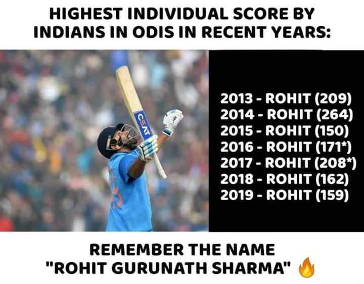 ಕ್ರಿಕೆಟ್ - HIGHEST INDIVIDUAL SCORE BY INDIANS IN ODIS IN RECENT YEARS : салт 2013 - ROHIT ( 209 ) 2014 - ROHIT ( 264 ) 2015 - ROHIT ( 150 ) 2016 - ROHIT ( 171 * ) 2017 - ROHIT ( 208 * ) 2018 - ROHIT ( 162 ) 2019 - ROHIT ( 159 ) REMEMBER THE NAME ROHIT GURUNATH SHARMA - ShareChat