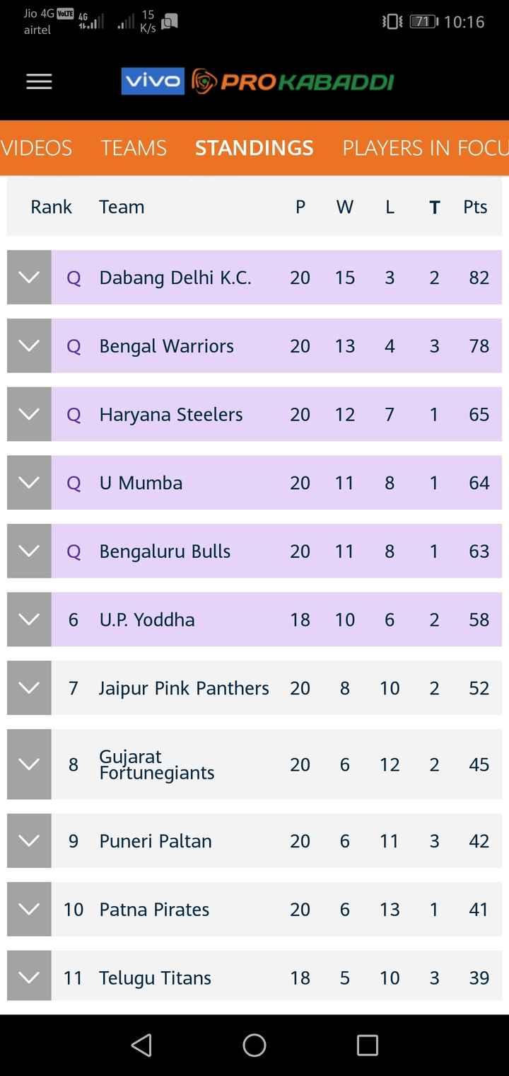 ಬೆಂಗಳೂರು ಕಬಡ್ಡಿ ಪಂದ್ಯಾವಳಿ - Jio 4G VoLTE airtel Jio 4G awam . ill . es con 0 71 | 10 : 16 vivo * PROKABADDI VIDEOS TEAMS STANDINGS PLAYERS IN FOCU Rank Team P W L T Pts Q Dabang Delhi K . C . 20 15 3 2 82 Q Bengal Warriors 20 13 4 3 78 Q Haryana Steelers 20 12 7 1 65 Q u Mumba 20 11 8 1 64 Q Bengaluru Bulls 20 11 8 1 63 6 U . P . Yoddha 18 10 6 2 58 v 7 Jaipur Pink Panthers 20 8 10 2 52 Gujarat Fortunegiants 20 6 12 2 45 v o regiant Puneri Paltan 20 6 12 2 45 20 6 11 3 42 9 Puneri Paltan 10 Patna Pirates 20 6 13 1 41 v 11 Telugu Titans 18 5 10 3 39 Lo 0 - ShareChat