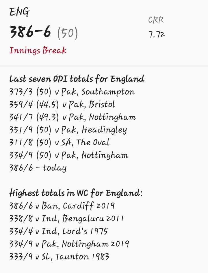 🏏 ಮ್ಯಾಚ್ ಲೈವ್ ಸ್ಕೋರ್ - ENG 386 - 6 ( 50 ) Innings Break CRR 7 . 72 Last seven OPI totals for England 373 / 3 ( 50 ) v pak , Southampton 359 / 4 ( 44 . 5 ) v pak , Bristol 341 / 7 ( 49 . 3 ) v pak , Nottingham 351 / 9 ( 50 ) v pak , Headingley 311 / 8 ( 50 ) v SA , The Oval 334 / 9 ( 50 ) v pak , Nottingham 386 / 6 - today Highest totals in WC for England : 386 / 6 v Ban , Cardiff 2019 338 / 8 v Ind , Bengaluru 2017 334 / 4 v Ind , Lord ' s 1975 33479 v Pak , Nottingham 2019 333 / 9 v SL , Taunton 1983 - ShareChat