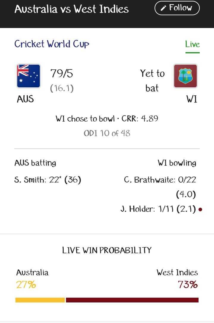 🏏 ಮ್ಯಾಚ್ ಲೈವ್ ಸ್ಕೋರ್ - Australia vs West Indies Follow Cricket World Cup Live B : 79 / 5 Yet to ( 16 . 1 ) bat AUS WI WI chose to bowl · CRR : 4 . 89 ODI 10 of 48 AUS batting S . Smith : 22 * ( 36 ) WI bowling C . Brathwaite : 0 / 22 ( 4 . 0 ) J . Holder : 1 / 11 ( 2 . 1 ) . LIVE WIN PROBABILITY Australia 27 % West Indies 73 % - ShareChat