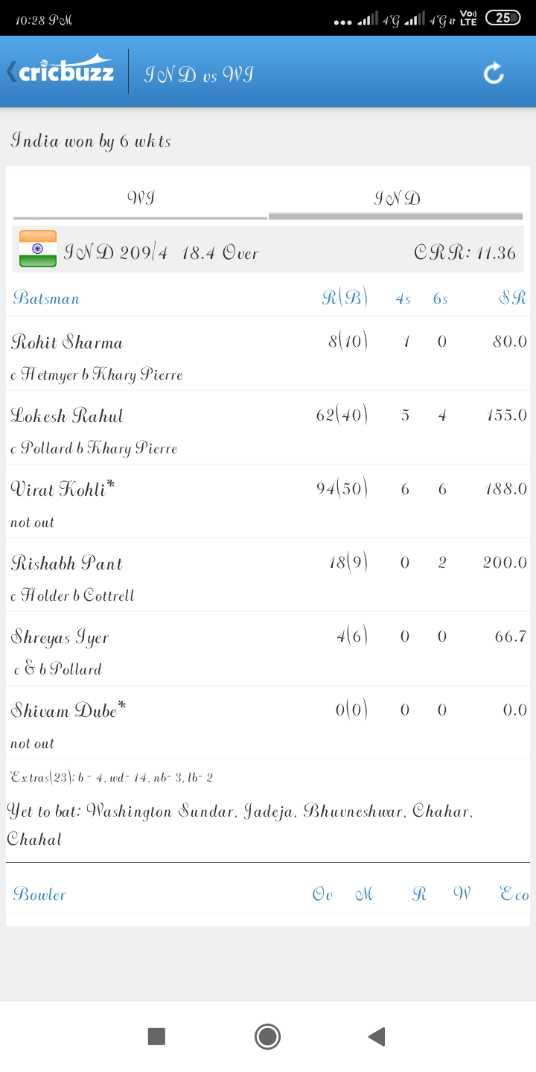 🏏ರವೀಂದ್ರ ಜಡೇಜಾ ಹುಟ್ಟು ಹಬ್ಬ - 10 : 28 PM . . . all 4G all 4G ar y en 25 cricbuzz IN D vs WI India won by 6 wkts WI IND © IND 209 4 18 . 4 Over CRR : 11 . 36 Batsman R ( B ) 4s 6s 8 ( 10 ) 1 0 SR 80 . 0 Rohit Sharma Hetmyer b Khary Pierre 62 | 40 ) 5 4 155 . 0 Lokesh Rahul Pollard 6 Khary Pierre Virat Kohli * 94150 ) 6 6 188 . 0 not out 1819 ) 0 2 200 . 0 Rishabh Pant c Holder b Cottrell 416 0 0 66 . 7 Shreyas Iyer & 6 Pollard Shivam Dube * 010 ) 0 0 0 . 0 not out Extras 23 ) : 6 - 4 . wd - 14 . n6 - 3 . 16 - 2 Yet to bat : Washington Sundar . Jadeja . Bhuvneshwar . Chahar , Chahal Bowler Ou M RW Eco - ShareChat