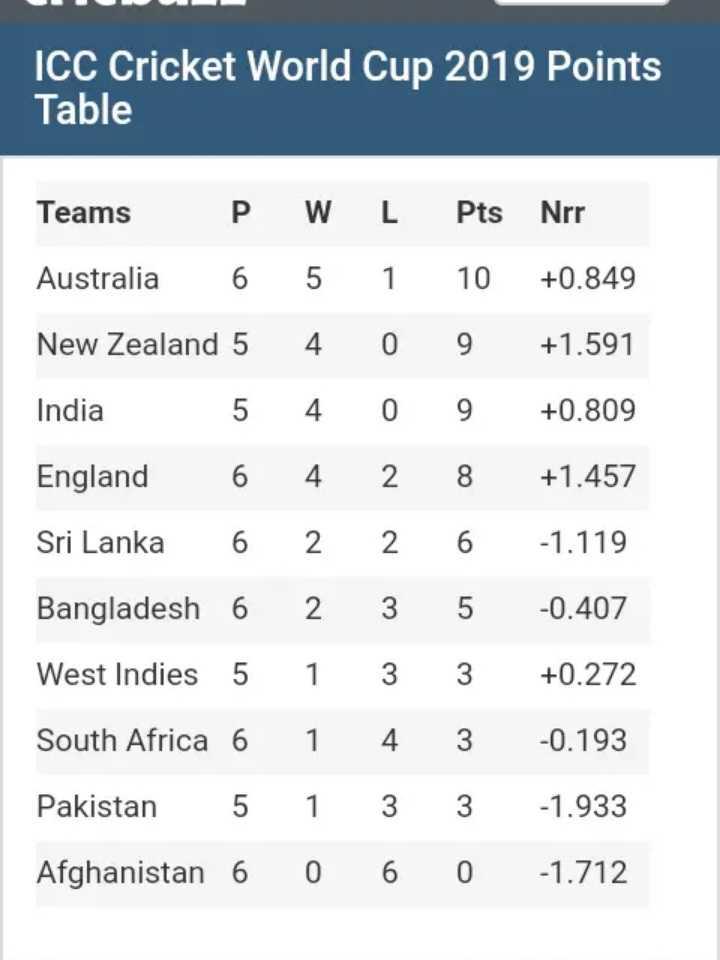 🏆ವರ್ಲ್ಡ್ ಕಪ್ Polls - ICC Cricket World Cup 2019 Points Table Teams P Australia 6 New Zealand 5 India 5 England 6 Sri Lanka 6 Bangladesh 6 West Indies 5 South Africa 6 Pakistan 5 Afghanistan 6 W 5 4 4 4 2 2 1 1 1 0 L 1 0 0 2 2 3 3 4 3 6 Pts Nrr 10 + 0 . 849 9 + 1 . 591 9 + 0 . 809 8 + 1 . 457 6 - 1 . 119 5 - 0 . 407 3 + 0 . 272 3 - 0 . 193 3 - 1 . 933 0 - 1 . 712 - ShareChat