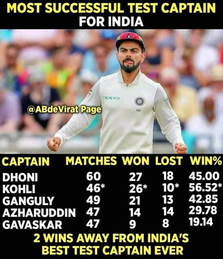 🏏ವಿರಾಟ್ ವಿಶ್ವದಾಖಲೆ - MOST SUCCESSFUL TEST CAPTAIN FOR INDIA oppo @ ABde Virat Page 46 * CAPTAIN MATCHES WON LOST WIN % DHONI 60 27 18 45 . 00 KOHLI 10 * 56 . 52 * GANGULY 49 13 42 . 85 AZHARUDDIN 47 14 29 . 78 GAVASKAR 47 8 19 . 14 2 WINS AWAY FROM INDIA ' S BEST TEST CAPTAIN EVER - ShareChat