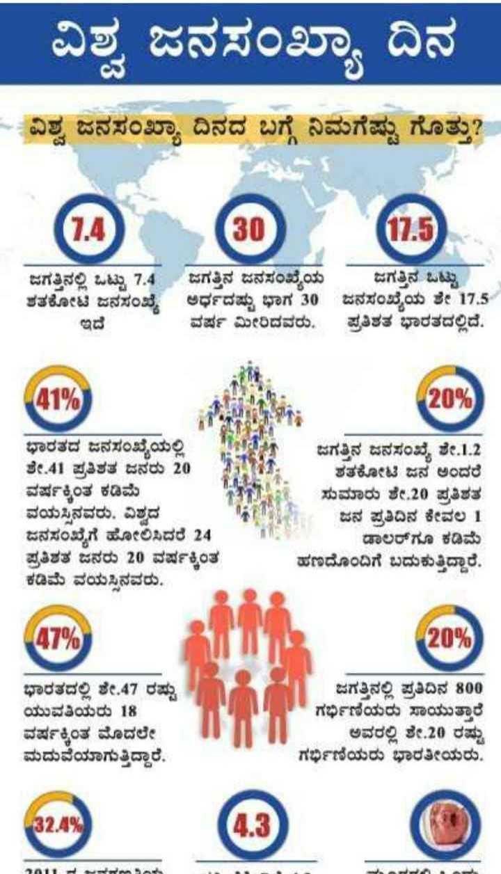 🌏 ವಿಶ್ವ ಜನಸಂಖ್ಯಾ ದಿನ - ವಿಶ್ವ ಜನಸಂಖ್ಯಾ ದಿನ - ವಿಶ್ವ ಜನಸಂಖ್ಯಾ ದಿನದ ಬಗ್ಗೆ ನಿಮಗೆಷ್ಟು ಗೊತ್ತು ? A ( 30 05 ) ಜಗತ್ತಿನಲ್ಲಿ ಒಟ್ಟು 7 , 4 ಜಗತ್ತಿನ ಜನಸಂಖ್ಯೆಯ ಜಗತ್ತಿನ ಒಟ್ಟು ಶತಕೋಟಿ ಜನಸಂಖ್ಯೆ ಅರ್ಧದಷ್ಟು ಭಾಗ 30 ಜನಸಂಖ್ಯೆಯ ಶೇ 17 . 5 ಇದೆ ವರ್ಷ ಮೀರಿದವರು . ಪ್ರತಿಶತ ಭಾರತದಲ್ಲಿದೆ . A1 % ) 20 % ಭಾರತದ ಜನಸಂಖ್ಯೆಯಲ್ಲಿ ಶೇ . 41 ಪ್ರತಿಶತ ಜನರು 20 ವರ್ಷಕ್ಕಿಂತ ಕಡಿಮೆ ವಯಸ್ಸಿನವರು , ವಿಶ್ವದ ಜನಸಂಖ್ಯೆಗೆ ಹೋಲಿಸಿದರೆ 24 ಪ್ರತಿಶತ ಜನರು 20 ವರ್ಷಕ್ಕಿಂತ ಕಡಿಮೆ ವಯಸ್ಸಿನವರು . ಜಗತ್ತಿನ ಜನಸಂಖ್ಯೆ ಶೇ . 1 . 2 ಶತಕೋಟಿ ಜನ ಅಂದರೆ ಸುಮಾರು ಶೇ . 20 ಪ್ರತಿಶತ ಜನ ಪ್ರತಿದಿನ ಕೇವಲ 1 ಡಾಲರ್ಗೂ ಕಡಿಮೆ ಹಣದೊಂದಿಗೆ ಬದುಕುತ್ತಿದ್ದಾರೆ . 47 % ( 20 % 1 1 / ಭಾರತದಲ್ಲಿ ಶೇ . 47 ರಷ್ಟು ಯುವತಿಯರು 18 ವರ್ಷಕ್ಕಿಂತ ಮೊದಲೇ ಮದುವೆಯಾಗುತ್ತಿದ್ದಾರೆ , ಜಗತ್ತಿನಲ್ಲಿ ಪ್ರತಿದಿನ 800 ಗರ್ಭಿಣಿಯರು ಸಾಯುತ್ತಾರೆ ಅವರಲ್ಲಿ ಶೇ . 20 ರಷ್ಟು ಗರ್ಭಿಣಿಯರು ಭಾರತೀಯರು . ( 32 . 89 - ShareChat