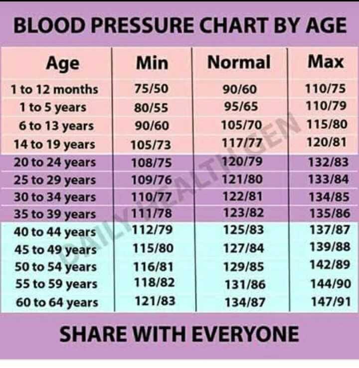 പൊതുവിജ്ഞാനം - BLOOD PRESSURE CHART BY AGE Age Min Normal Max 1 to 12 months 75 / 50 90 / 60 110 / 75 1 to 5 years 80 / 55 95 / 65 110 / 79 6 to 13 years 90 / 60 105 / 70 115 / 80 14 to 19 years 105 / 73 117 / 77 120 / 81 20 to 24 years 108 / 75 120 / 79 132 / 83 25 to 29 years 109 / 76 121 / 80 133 / 84 30 to 34 years 110 / 77 122 / 81 134 / 85 35 to 39 years 111 / 78 123 / 82 135 / 86 40 to 44 years 112 / 79 125 / 83 137 / 87 45 to 49 years 115 / 80 127 / 84 139 / 88 50 to 54 years 116 / 81 129 / 85 142 / 89 55 to 59 years 118 / 82 131 / 86 144 / 90 60 to 64 years 121 / 83 134 / 87 147 / 91 SHARE WITH EVERYONE - ShareChat