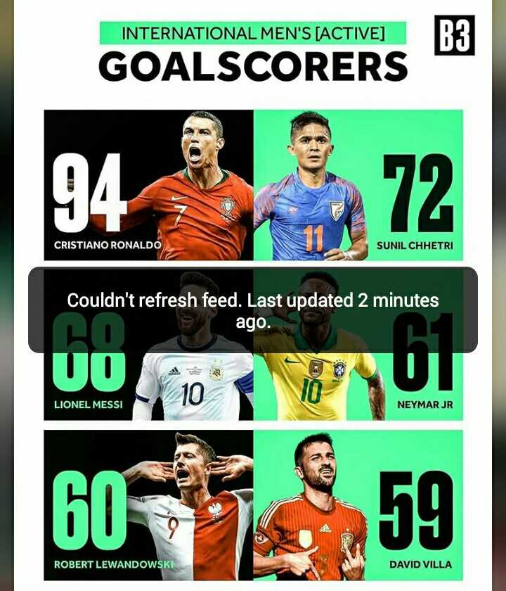 🇵🇹 പോർച്ചുഗൽ ഫാൻസ്‌ - INTERNATIONAL MEN ' S [ ACTIVE ) GOALSCORERS CRISTIANO RONALDO SUNIL CHHETRI Couldn ' t refresh feed . Last updated 2 minutes i ago . 0017 LIONEL MESSI NEYMAR JR 60 1959 ROBERT LEWANDOWSKI DAVID VILLA - ShareChat