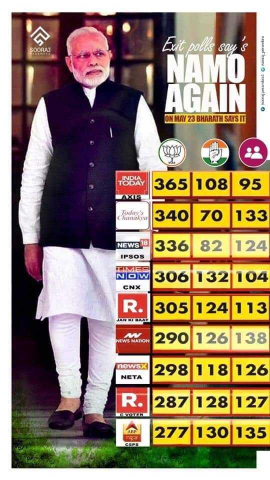 ലോക്സഭാ തിരഞ്ഞെടുപ്പ് - SOORA ) Exit polls say ' s NAMÕ AGAIN Ko to ON MAY 23 BHARATH SAYS IT AXIS Today ' s Chanakya TOBA 365 108 95 340 70 133 NEWS : 336 82 124 IPSOS TIMES NOW CNX 61132104 JAN KI BAAT R . 305 124 113 www . manom 290 126 138 298 118 126 R . 287 128 127 277 130 135 NETA CAVOTER COPS - ShareChat