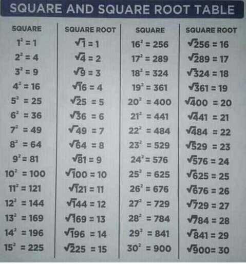 🏫 വിജ്ഞാനപ്രദം - in # ' n 1 1 SQUARE AND SQUARE ROOT TABLE SQUARE SQUARE ROOT SQUARE SQUARE ROOT 1 = 1 V1 = 1 169 = 256 256 = 16 2° = 4 V4 = 2 17° = 289 289 = 17 9 = 3 18° = 324 7324 = 18 V16 = 4 199 = 361 V361 = 19 25 = 5 20º = 400 V400 = 20 36 = 6 21 ' = 441 1441 = 21 749 = 7 22 = 484 484 = 22 8° = 64 V64 = 8 23 = 529 529 = 23 9 = 81 V81 = 9 24 = 576 V576 = 24 10º = 100 Vioo = 10 25 = 625 V625 = 25 11° = 121 V121 = 11 26° = 676 676 = 26 12 = 144 V744 = 12 27 = 729 1729 = 27 132 = 169 7169 = 13 28 ' = 784 784 = 28 14 = 196 V196 = 14 292 = 841 1841 = 29 15° = 225 225 = 15 30º = 900 vg0o = 30 1 - ShareChat