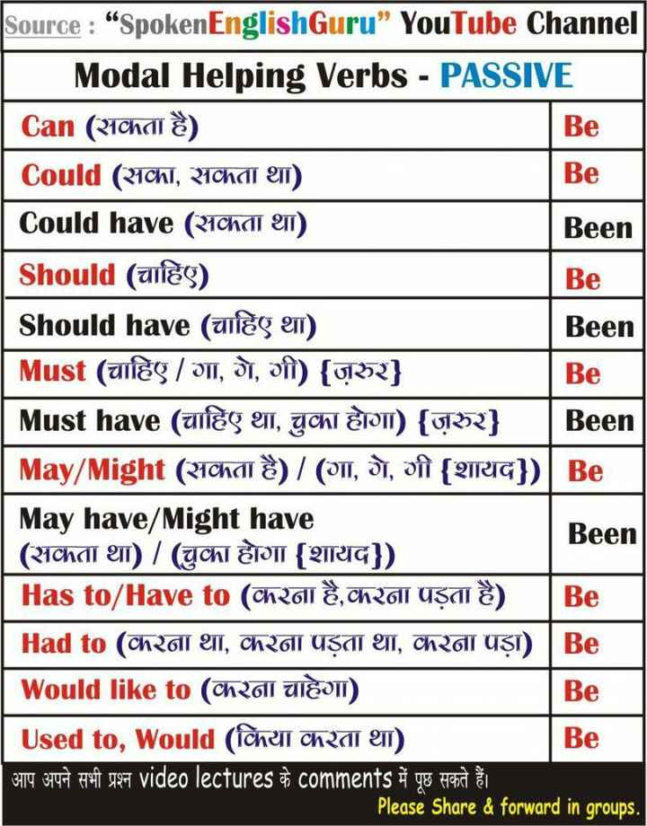 """👨🎓 इंग्लिश स्पीकिंग - Source : """" SpokenEnglishGuru """" YouTube Channel 1 Modal Helping Verbs - PASSIVE Can ( Nchai ) Be Could ( Achi , Nchar en Be Could have ( 21cha ) Been Should ( uleg ) Be Should have ( चाहिए था ) Been Must ( UES / OTI , DI , of ) { H } Be 