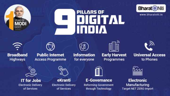 👨‍💻 ડિજિટલ ઇન્ડિયા - Bharat Niti PILLARS OF www . bharatniti . in YEAR OF MODI GOVT . 9 PIGITAL DIGITAL INDIA WATNET 111111 Broadband Highways Public Internet Access Programme Information for everyone Early Harvest Programmes Universal Access to Phones IT for Jobs Electronic Delivery of Services ekranti Electronic Delivery of Services E - Governance Reforming Government through Technology Electronic Manufacturing Target NET ZERO Import - ShareChat