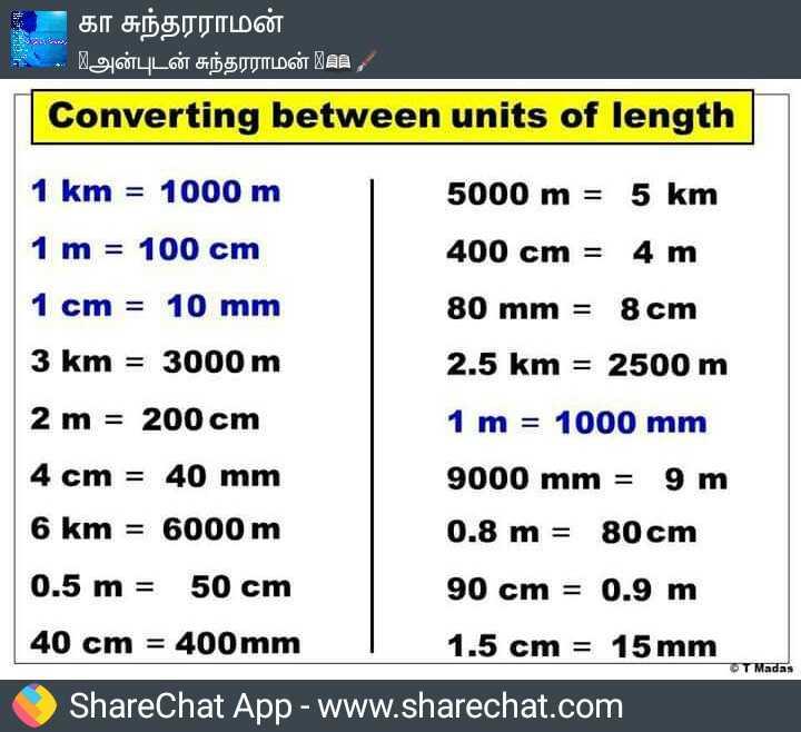 👩🏫 போட்டி தேர்வுகள் - கா சுந்தரராமன் - 19 OLLÓT GDS TUILDOT AN , Converting between units of length 1 km = 1000 m 5000 m = 5 km 1 m = 100 cm 400 cm = 4 m 1 cm = 10 mm 80 mm = 8 cm 3 km = 3000 m 2 . 5 km = 2500 m 2 m = 200 cm 1 m = 1000 mm 4 cm = 40 mm 9000 mm = 9 m 6 km = 6000 m 0 . 8 m = 80 cm 0 . 5 m = 50 cm 90 cm = 0 . 9 m 40 cm = 400mm 1 . 5 cm = 15 mm ShareChat App - www . sharechat . com T Madas - ShareChat