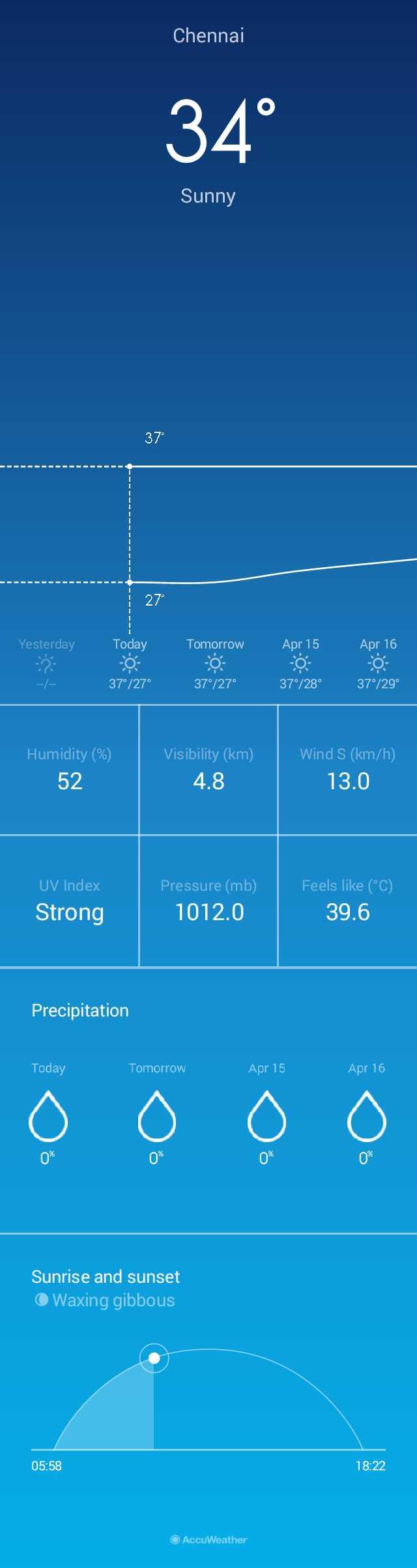 👨💼- 👨🎤 கிராமம் - நகரம் - Chennai 34° Sunny 37° 27° Yesterday Today Tomorrow Apr 15 Apr 16 - / - 37° / 27° 37° / 27° 37° / 28° 37° / 29° Humidity ( % ) 52 Visibility ( km ) 4 . 8 Wind S ( km / h ) 13 . 0 UV Index Pressure ( mb ) 1012 . 0 Feels like ( °C ) 39 . 6 Strong Precipitation Today Tomorrow Apr 15 Apr 16 0 % Sunrise and sunset O Waxing gibbous 05 : 58 18 : 22 O AccuWeather - ShareChat
