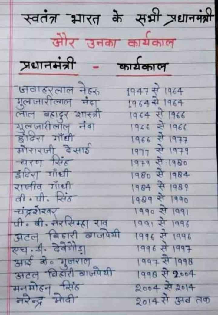 👨✈️सरकारी नौकरी की तैयारी - स्वतंत्र भारत के सभी प्रधानमंत्री जोर उनका कार्यकाल प्रधानमंत्री - कार्यकाल जवाहरलाल नेहरू [ १47 से 1984 गूल जारीलाल नंदा व 4 से विह लाल बहादूर शास्त्री १५4 से वह लनारीलाल नंदा १८ से १६४ इंदिरा गाँधी 1966 से 33 मोरारजी देसाई ( १77 से 11 चरण सिंह 1१1१ से ११० इंदिरा गाँधी T१86 से 184 रानीव की १ 24 से 48 १ वी • पी , संतु 1११ से १०० चंद्रशेखर T११० से ११ । । पी . वी . तसहा राव वव से वह अटल बिहारी बाजपशी ( ११८ से ११६ एच . डी . देवेगौड़ा । वह से य१ + आई के गुजरात { ११ से ११६ अटल बिहारी वाजपेयी ११8 से 2654 मनमोहन सिंह 9604 से 254 नरेन्द्र मोदी 2०14 से 4 तक - ShareChat