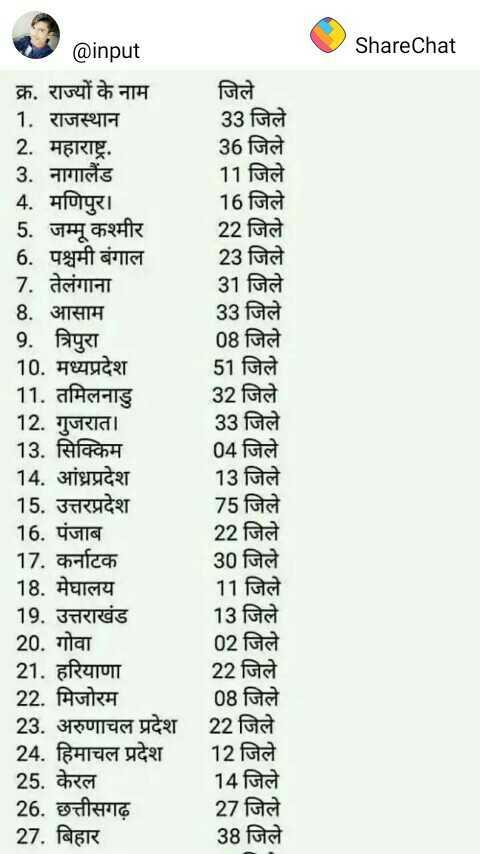 🤼♂️ कब्बडी लीग 2019 - ShareChat @ input क्र . राज्यों के नाम 1 . राजस्थान 2 . महाराष्ट्र . 3 . नागालैंड 4 . मणिपुर । 5 . जम्मू कश्मीर 6 . पश्चमी बंगाल 7 . तेलंगाना 8 . आसाम 9 . त्रिपुरा 10 . मध्यप्रदेश 11 . तमिलनाडु 12 . गुजरात । 13 . सिक्किम 14 . आंध्रप्रदेश 15 . उत्तरप्रदेश 16 . पंजाब 17 . कर्नाटक 18 . मेघालय 19 . उत्तराखंड 20 . गोवा 21 . हरियाणा 22 . मिजोरम 23 . अरुणाचल प्रदेश 24 . हिमाचल प्रदेश 25 . केरल 26 . छत्तीसगढ़ 27 . बिहार जिले 33 जिले 36 जिले 11 जिले 16 जिले 22 जिले 23 जिले 31 जिले 33 जिले 08 जिले 51 जिले 32 जिले 33 जिले 04 जिले 13 जिले 75 जिले 22 जिले 30 जिले 11 जिले 13 जिले 02 जिले 22 जिले 08 जिले 22 जिले 12 जिले 14 जिले 27 जिले 38 जिले - ShareChat