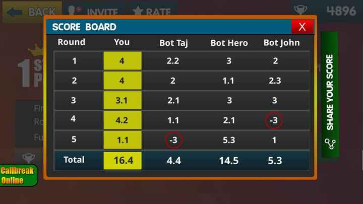 🤼♂️ U Mumba vs UP Yoddha - 4896 N . BACK + INVITE RATE SCORE BOARD Round You Bot Taj Bot Hero Bot John 14 2 . 232 4 12 1 . 1 2 . 3 3 . 1 | 2133 4 . 2 | 1 . 12 . 13 5 1 . 1 35 . 31 Total 16 . 4 4 . 4 14 . 5 5 . 3 Callbreak Online SHARE YOUR SCORE w + - ShareChat