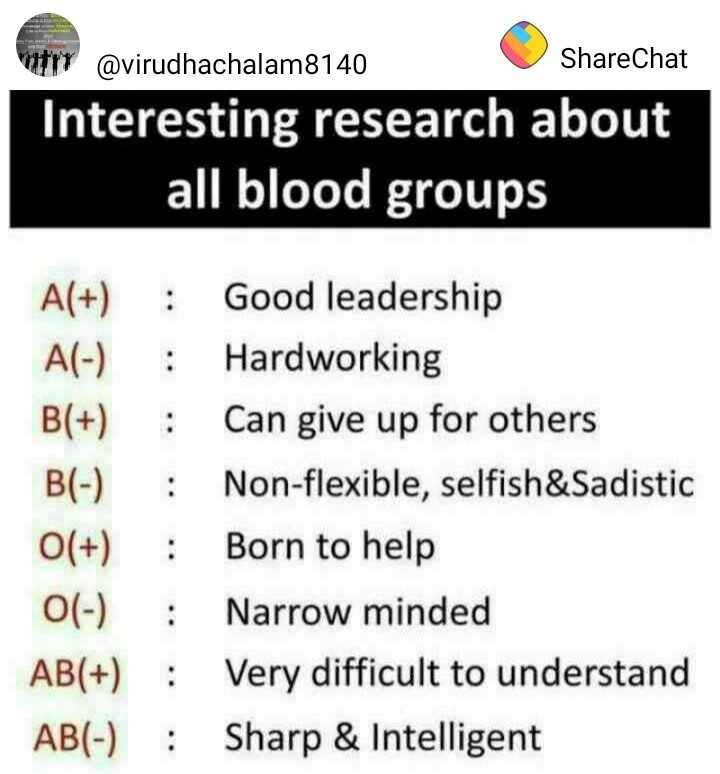 👩🏻‍⚕️ science  & technology - try @ virudhachalam8140 ShareChat Interesting research about all blood groups A ( + ) : Good leadership A ( - ) Hardworking B ( + ) : Can give up for others B ( - ) : Non - flexible , selfish & Sadistic O ( + ) : Born to help O ( - ) : Narrow minded AB ( + ) : Very difficult to understand AB ( - ) : Sharp & Intelligent - ShareChat