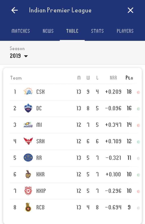 🙋♂ IPL ஸ்கோர் updates - Indian Premier League MATCHES NEWS TABLE STATS PLAYERS Season 2019 MWI NRR Pts i en CSK 13 9 4 + 0 . 209 18 DUUNI TAPITALS 13 8 5 - 0 . 096 16 12 1 5 + 0 . 341 14 INDIANS COBER 12 6 6 + 0 . 109 12 13 5 7 - 0 . 321 11 ROYAL 6 KKR 12 5 1 + 0 . 100 10 1 в ННІР 12 5 1 - 0 . 296 10 8 8 RCB 13 4 8 - 0 . 694 9 - ShareChat