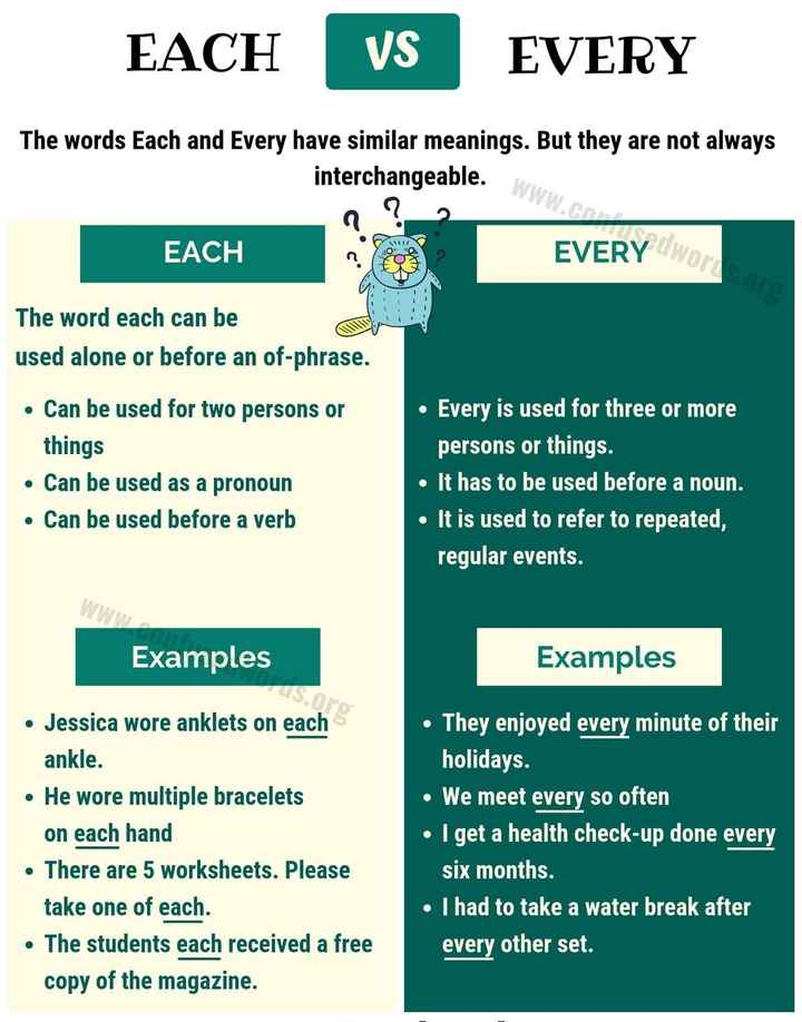 👩‍💻english నేర్చుకుందాం - EACH VS EVERY cable . WWW . CO The words Each and Every have similar meanings . But they are not always interchangeable . o ? _ 2 EACH EVERY ( Word 1 . I The word each can be used alone or before an of - phrase . • Can be used for two persons or things • Can be used as a pronoun • Can be used before a verb • Every is used for three or more persons or things . • It has to be used before a noun . • It is used to refer to repeated , regular events . Examples Examples • Jessica wore anklets on each ankle . • He wore multiple bracelets on each hand • There are 5 worksheets . Please take one of each . • The students each received a free copy of the magazine . • They enjoyed every minute of their holidays . • We meet every so often • I get a health check - up done every six months . • I had to take a water break after every other set - ShareChat