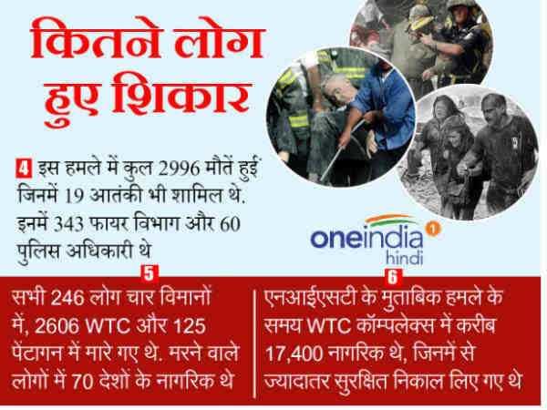 ✈️ 9/11 आतंकी हमला - कितने लोग हुए शिकार 4 इस हमले में कुल 2996 मौतें हई जिनमें 19 आतंकी भी शामिल थे . इनमें 343 फायर विभाग और 60 पुलिस अधिकारी थे oneindia hindi सभी 246 लोग चार विमानों । एनआईएसटी के मुताबिक हमले के में , 2606 WTC और 125   समय WTC कॉम्पलेक्स में करीब पेंटागन में मारे गए थे . मरने वाले   17 , 400 नागरिक थे , जिनमें से लोगों में 70 देशों के नागरिक थे   ज्यादातर सुरक्षित निकाल लिए गए थे । 5 6 . - ShareChat