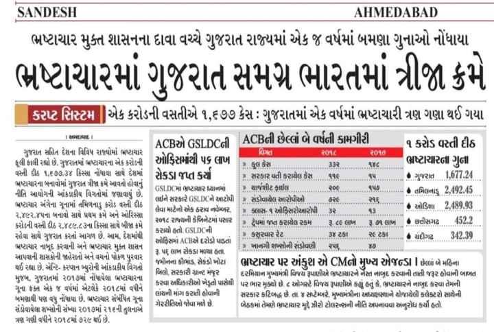✋ કોંગ્રેસ - AHMEDABAD SANDESH ભષ્ટાચાર મુક્ત શાસનના દાવા વચ્ચે ગુજરાત રાજ્યમાં એક જ વર્ષમાં બમણા ગુનાઓ નોંધાયા ભ્રષ્ટાચારમાં ગુજરાત સમગ્ર ભારતમાં ત્રીજા ક્રમે વિગત S ર૧ કદર જજ ૧ S . . . . . . . . કરપ્ટ સિસ્ટમ એક કરોડની વસતીએ ૧ , ૬૭૭ કેસઃ ગુજરાતમાં એક વર્ષમાં ભ્રષ્ટાચારી ત્રણ ગણા થઈ ગયા અમદાવાદ ACBએ GSLDCની ACBની છેલ્લાં બે વર્ષની કામગીરી ૧ કરોડ વસ્તી દીઠ ગુજરાત સહિત દેશના વિવિધ રાજ્યોમાં ભષ્ટાચાર ૨૦૧૮ ૨૦૧૭ ફૂલી ફાલી રહ્યો છે . ગુજરાતમાં ભ્રષ્ટાચારના એક કરોડની ઓફિસમાંથી પ૬ લાખ કે , કુલ કેસ ભ્રષ્ટાચારના ગુના . . . . 33ર . . . . ૧૪૮ . . વસ્તી દીઠ ૧ , ૬૭૭ . ૩૪ કિસ્સા નોંધાવા સાથે દેશમાં રોકડ જપ્ત કર્યા છે . સરકાર વતી કરાયેલ કેસ . . . ૧૧૯ ઠા , ૧૫ ડાયા મષ્ટાચારના બનાવોમાં ગુજરાત ત્રીજા ક્રમે આવતો હોવાનું GSLDCમાં ભ્રષ્ટાચાર ધ્યાનમાં ચાર્જશીટ ફાઈલ કાયાા નીતિ આયોગની આંકડાકીય વિગતોમાં જણાવાયું છે . ૨૦૯ , કાકા મા . ૧૭ . કાકા તમિલનાડુ 2 , 192 . 5 લઈને સરકારે GSLDCને આટોપી ભષ્ટાચાર અંગેના ગુનામાં તમિળનાડુ કરોડ વસ્તી દીઠ સંડોવાયેલ આરોપીઓ . ૭૨૯ . લેવા માટેનો એક ઠરાવ નવેમ્બર , | 9 ક્લાસ - ૧ ઓફિસરોઆરોપી . . ૩૨ • ઓડિશા 2 , 489 , 93 ૨ , ૪૯૨ . ૪૫ના બનાવો સાથે પ્રથમ ક્રમે અને ઓરિસ્સા કરોડની વસ્તી દીઠ ૨ , ૪૮૯ . ૮૩ના કિસ્સા સાથે બીજા ક્રમે ૨૦૧૮ રાજ્યની કેબિનેટમાં પસાર 2 ટ્રેપમાં જપ્ત કરાયેલ રકમ રૂ . ૮૯ લાખ ૨ . ૭૧ લાખ છે છત્તીસગઢ 152 . 2 કરાયો હતો . GSLDCની . રહેવા સાથે ગુજરાત કરતાં આગળ છે . આમ , દેશમાંથી • કસૂરવાર રેટ . ના ઓફિસમાં ACBએ દરોડો પાડતાં . . . ૩૪ ટકા . . . . ૨૯ ટકા . . . . . ચંદીગઢ 342 . 30 ભષ્ટાચાર નાબૂદ કરવાની અને ભષ્ટાચાર મુક્ત શાસન ૩ ૫૬ લાખ રોકડા મળ્યા હતા ર ખાનગી શખ્સોની સંડોવણી ૨૫૬ . . . ૪૭ . . આપવાની શાસકોની જાહેરાતો અને વચનો પોકળ પુરવાર થઈ રહ્યા છે . એન્ટિ . કરપ્શન બ્યુરોની આંકડાકીય વિગતો જમીનના કૌભાંડ , સેકંડો ખોટા ભ્રષ્ટાચાર પર અંકુશ એ CMનો મુખ્ય એજન્ડામાં છેલ્લાં બે મહિના બિલો , સરકારી ગ્રાન્ટ મંજૂર મુજબ , ગુજરાતમાં ૨૦૧૭માં નોંધાયેલા ભ્રષ્ટાચારના દરમિયાન મુખ્યમંત્રી વિજયે રૂપાણીએ ભ્રષ્ટાચારને નેસ્ત નાબુદ કરવાની તાતી જરૂર હોવાની બાબત કરવા અધિકારીઓ ખેડૂતો પાસેથી પર ભાર મુક્યો છે ૮ ઓગસ્ટે વિજય રૂપાણીએ કહ્યું હતું કે , ભ્રષ્ટાચારને નાબુદ કરવા તેમની ગૂના ફક્ત એક જ વર્ષમ
