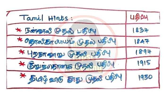 ✍ எக்ஸாம் குறிப்பு - Tamil Hints : பதிற்பு * நன்னூல் முதல் பதிவு ( 8 ) * * தொல்காப்பயம் முதல் பதிப்பு ( 1847 * புறநானூறு முதலில் பதிப்பு ) ( 244 * நறுந்தொகை முதல் பதிப்பு _ 1915 * தமிழ்அரு அது முதல் பதிப்பு ) 1930 - ShareChat
