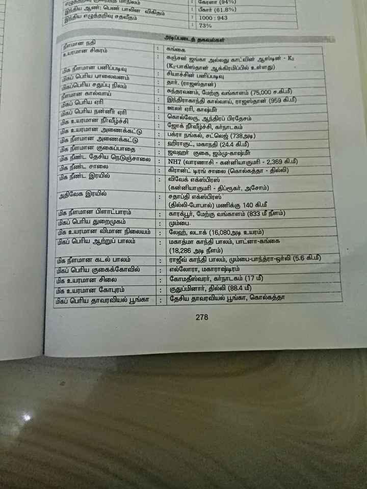 ✍ எக்ஸாம் குறிப்பு - ததற4 Vறந்த மாநிலம் ( ஆண் : பெண் பாலின விகிதம் இந்திய அ இந்திய எழுத்தறிவு சதவீதம் - கேரளா ( 94 % ) : பிகார் ( 61 . 8 % ) 11000 - 943 73 % அடிப்படைத் தகவல்கள் நீளமான நதி உயரமான சிகரம் கங்கை | * : கஞ்சன் ஜங்கா அல்லது காட்வின் ஆஸ்டின் - K2 கெ நீளமான பனிப்படிவு ( K2 - பாகிஸ்தான் ஆக்கிரமிப்பில் உள்ளது ) தப் பெரிய பாலைவனம் சியாச்சின் பனிப்படிவு கப்பெரிய சதுப்பு நிலம் தார் . ( ராஜஸ்தான் ) நீளமான கால்வாய் சுந்தரவனம் , மேற்கு வங்காளம் ( 75 , 000 ச . கி . மி ) மிகப் பெரிய ஏரி இந்திராகாந்தி கால்வாய் , ராஜஸ்தான் ( 959 கி . மி ) கெப் பெரிய நன்னீர் ஏரி ஊலர் ஏரி , காஷ்மீர் நிக உயரமான நீர்வீழ்ச்சி கொல்லேரு , ஆந்திரப் பிரதேசம் நிக உயரமான அணைக்கட்டு ஜோக் நீர்வீழ்ச்சி , கர்நாடகம் பக்ரா நங்கல் , சட்லெஜ் ( 738 அடி ) மிக நீளமான அணைக்கட்டு : ஹிராகுட் , மகாநதி ( 24 . 4 கி . மீ ) மிக நீளமான குகைப்பாதை ஜவஹர் குகை , ஜம்மு - காஷ்மீர் நிக நீண்ட தேசிய நெடுஞ்சாலை NH7 ( வாரணாசி - கன்னியாகுமரி - 2 , 369 கி . மீ ) மிக நீண்ட சாலை | கிரான்ட் டிரங் சாலை ( கொல்கத்தா - தில்லி ) மிக நீண்ட இரயில் விவேக் எக்ஸ்பிரஸ் ( கன்னியாகுமரி - திப்ரூகர் , அசோம் ) அதிவேக இரயில் சதாப்தி எக்ஸ்பிரஸ் ( தில்லி - போபால் ) மணிக்கு 140 கி . மீ மிக நீளமான பிளாட்பாரம் காரக்பூர் , மேற்கு வங்காளம் ( 833 மீ நீளம் ) மிகப் பெரிய துறைமுகம் : மும்பை , மிக உயரமான விமான நிலையம் : லேஹ் , லடாக் ( 16 , 080அடி உயரம் ) மிகப் பெரிய ஆற்றுப் பாலம் மகாத்மா காந்தி பாலம் , பாட்னா - கங்கை ( 18 , 286 அடி நீளம் ) மிக நீளமான கடல் பாலம் : ராஜீவ் காந்தி பாலம் , மும்பை - பாந்த்ரா - ஒர்லி ( 5 . 6 கி . மீ ) மிகப் பெரிய குகைக்கோவில் : எல்லோரா , மகாராஷ்டிரம் மிக உயரமான சிலை கோமதீஸ்வரர் , கர்நாடகம் ( 17 மீ ) மிக உயரமான கோபுரம் குதுப்மினார் , தில்லி ( 88 . 4 மீ ) மிகப் பெரிய தாவரவியல் பூங்கா : தேசிய தாவரவியல் பூங்கா , கொல்கத்தா 278 - ShareChat
