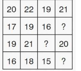 ✏️ IAS प्रिपरेशन - 20 | 22 | 19 | 21 17 | 19 | 16 | ? 19 21 | ? 20 | 16 | 18 | 15 | ? | - ShareChat