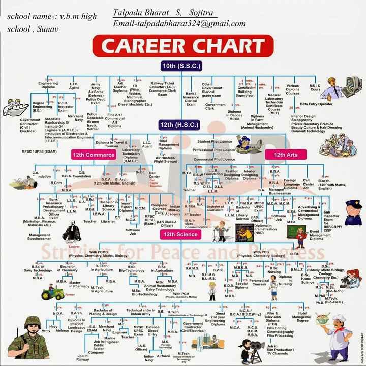 ❓ ધોરણ -10 & 12 પછી શું? - school name - : v . b . m high school . Sunav Talpada Bharat S . Sojitra Email - talpadabharat324 @ gmail . com CAREER CHART 10th ( S . S . C . ) fyrs various moc ARS Navy Airmen 12th ( H . S . C . ) 21 yrs 2 yrs . 2 yrs . mths . Engineering L . I . C . Army Art Railway Ticket or 1 yrs . 6mths . Other ! ITI Various Diploma MS - C Agent Teacher Navy Collector ( T . C . ) / Government Certified or 1 yrs . Diploma Cours Air Force Duploma ( Fitter , Commerce Clerk Welder , Building Clerical Bank / Exam Courses ( Defense ) Supervisor Medical yrs 3 yrs . yrs . Machinist , Insurance grade exam Police Dept . Laboratory Clerical Degree 3 yrs . Stenographer R . T . O . Technician Exam Exam slvrs3 Diesel Mechinic Etc . ) Government 2 yrs . Engineering Data Entry Operator Inspector Certificate Clerk 2 / 3 yrs . Course ( B . E . ) Exam Diploma Police ( MLT ) Fine Art / Merchant in Dance / Diploma Interior Design Constable Commercial Music Government Associate in Farm Stenography Contractor Membership of Art Management Navik , Private Secretary Practice Institute Of ( Civil / Diploma ( Animal Husbandry ) Beauty Culture & Hair Dressing Soldier Electrical ) Engineers ( A . M . I . E . ) / Garment Technology Institution of Electronics & Telecommunication Engineers 3 yrs . ( I . E . T . E . ) Hotel Diploma in Travel & L . I . C . Student Pilot Licence Management Tourism 3 yrs . Agent Diploma Laboratory Professional Pilot Licence MPSC / UPSE ( EXAM ) 12th Commerce Technician 1 yr . 12th Arts Diploma Air Hostess / Commercial Pilot Licence ( D . M . L . T . ) Flight Steward 5 yrs . 3 yrs . 3 yrs . 3yrs . L . L . B . Fashion Interior C . A . D - . Ed B . B . A . C . S . 3yrs . Syrs . Call B . S . W . Foundation Designing Designing ndation B . B . A . Foundation Center 5 yrs . B . C . A . B . Arch 2 lyrs Call Diploma Diploma 3 yrs . 12 yrs . Foreign Call B . Arch . B . Com ( 12th with Maths , English ) Center M . S . W . 1lyr . 1lyr . M . B . A . Language Center
