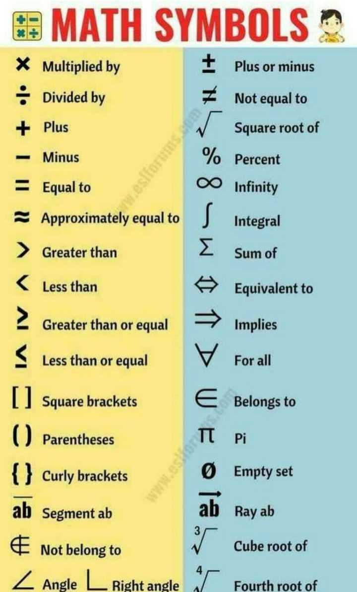 ➗ರಾಷ್ಟೀಯ ಗಣಿತ ದಿನ - MATH SYMBOLS X Multiplied by Plus or minus • Divided by Not equal to Square root of Plus + III Minus Percent Infinity ♡ Equal to Approximately equal to Integral Sum of > Greater than < Less than Equivalent to Greater than or equal Implies Less than or equal For all I Square brackets Belongs to O Parentheses WE O Empty set Ray ab { } Curly brackets ab Segment ab & Not belong to r Z Angle L . Right angle or Cube root of Fourth root of - ShareChat