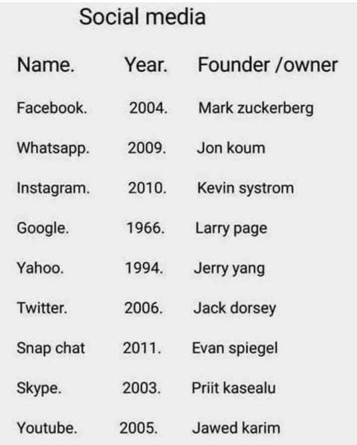 🖥️ कंप्यूटर सीखें - Social media Name . Year . Founder / owner Facebook 2004 . Mark Zuckerberg Whatsapp 2009 . Jon koum Instagram . 2010 . Kevin systrom Google . 1966 . Larry page Yahoo . 1994 . Jerry yang Twitter . 2006 . Jack dorsey Snap chat 2011 . Evan spiegel Skype . 2003 . Priit kasealu Youtube . 2005 . Jawed karim - ShareChat