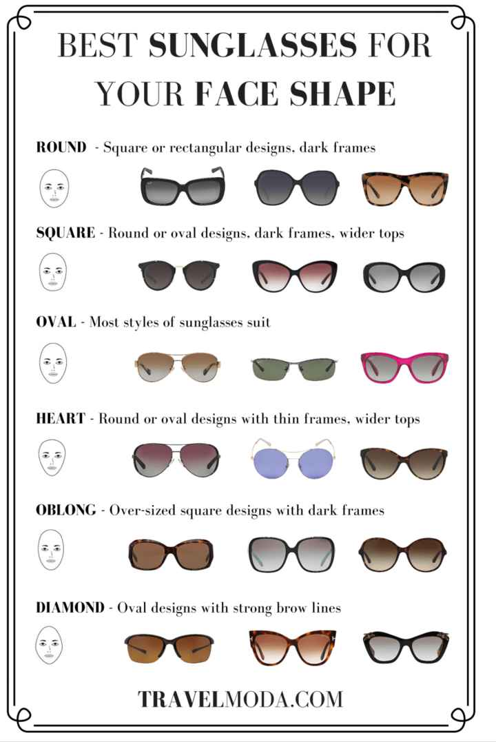 🕶️गर्ल्स सनग्लास - BEST SUNGLASSES FOR YOUR FACE SHAPE ROUND - Square or rectangular designs , dark frames SQUARE - Round or oval designs , dark frames , wider tops OVAL - Most styles of sunglasses suit HEART - Round or oval designs with thin frames , wider tops OBLONG - Over - sized square designs with dark frames DIAMOND - Oval designs with strong brow lines TRAVELMODA . COM - ShareChat