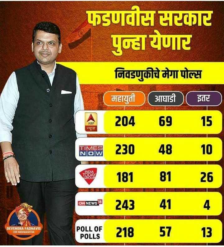 🗞️विधानसभा 2019 Exit polls - फडणवीस सरकार पुन्हा येणार निवडणुकीचे मेगा पोल्स महायुती ( आघाडी ( इतर 20469 15 न्यूज़ TIMES NOW 23048 10 TODAY INDIA GROUP 181 81 26 Emas _ 243414 POLF 21857 13 GW NEWS 18 DEVENDRA FADNAVIS FOR HAHARASHTRA POLL OF POLLS - ShareChat