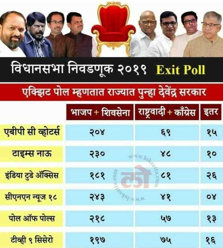 🗞️विधानसभा 2019 Exit polls - विधानसभा निवडणूक २०१९ Exit Poll एक्झिट पोल म्हणतात राज्यात पुन्हा देवेंद्र सरकार भाजप + शिवसेना   राष्ट्रवादी काँग्रेस   इतर एबीपी सी व्होटर्स २०४ ६ ९ १५ _ _ _ टाइम्स नाऊ २३० ४८ १० इंडिया टुडे अॅक्सिस १८१ वी ८१ २६ सीएनएन न्यूज १८ २४३aas ४१   ०४ _ _ पोल ऑफ पोल्स २१८५७ _ _ _ टीव्ही ९ सिसेरो १९७ ७५   १३ - ShareChat