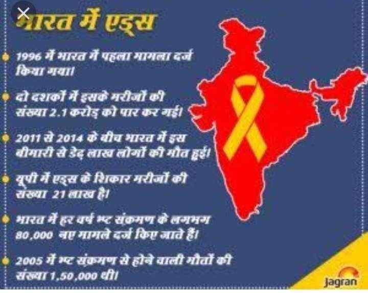 🎗️विश्व एड्स दिवस - भारत में एड्स 21996 में भारत में पहला मामला दर्ज किया गया । दो दशकों में इसके मरीजों की संख्या 2 . 1 करोड़ को पार कर गई । 2011 से 2014 के बीच भारत में इस बीमारी से डेढ़ लाख लोगों की मौत हुई । यूपी में एड्स के शिकार मरीजों की संख्या 21लाख हा भारत में हर वर्ष मष्ट संक्रमण के लगभग 180 , 000 नए मामले दर्ज किए जाने हैं । 2005 में भट संक्रमण से होने वाली मौतों की संख्या 1 , 50 , 000 थी । Jagran - ShareChat
