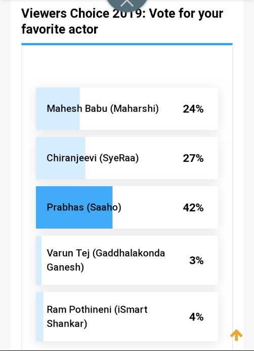 🇹🎞️సినిమా ప్రపంచం - Viewers Choice 2019 : Vote for your favorite actor Mahesh Babu ( Maharshi ) 24 % Chiranjeevi ( SyeRaa ) 27 % 27 % Prabhas ( Saaho ) 42 % Varun Tej ( Gaddhalakonda Ganesh ) Ram Pothineni ( iSmart Shankar ) - ShareChat