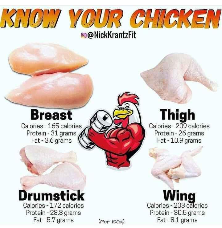 🏋️♂️ ফিটনেছ টিপছ - KNOW YOUR CHICKEN O @ NickKrantzFit Breast Thigh Calories - 165 calories Protein - 31 grams Fat - 3 . 6 grams Calories - 209 calories Protein - 26 grams Fat - 10 . 9 grams Drumstick Wing Calories - 172 calories Protein - 28 . 3 grams Fat - 5 . 7 grams Calories - 203 calories Protein - 30 . 5 grams Fat - 8 . 1 grams ( Per 100g ) - ShareChat