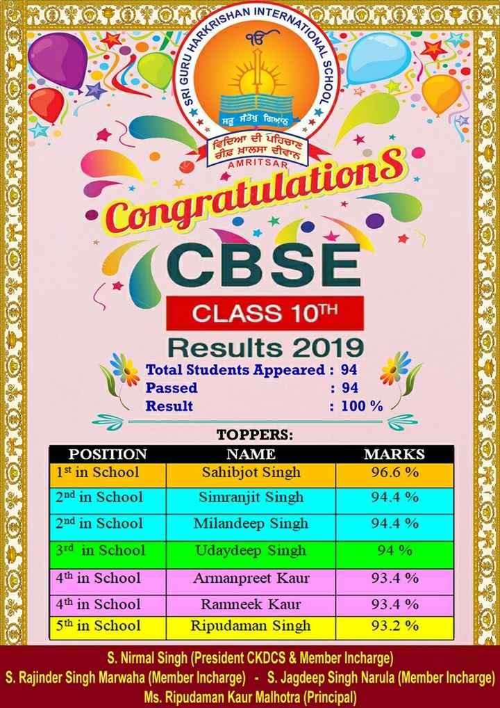 "💯 10th class results - INTERNATU KRISHAN IN IRU HARER ONAL SCHO SRI GUD SOLO O * * * 1001 ਸਤੁ ਸੰਤੋਖੁ ਗਿਆਨੁ ਵਿਦਿਆ ਦੀ ਪਹਿਚ ਚੀਫ਼ ਖ਼ਾਲਸਾ ਦੀਵਾਨ AMRITSAR "" Congratulations O , OROL : 8202 WIHOLODOC CBS CLASS 10TH Results 2019 Total Students Appeared : 94 Passed : 94 Result : 100 % RO OSO ORIOLROY MARKS 96 . 6 % 94 . 4 % 94 . 4 % POSITION 1st in School 2nd in School 2nd in School 3rd in School 4th in School 4th in School 5th in School TOPPERS : NAME Sahibjot Singh Simranjit Singh Milandeep Singh Udaydeep Singh Armanpreet Kaur Ramneek Kaur Ripudaman Singh 94 % 93 . 4 % 93 . 4 % 93 . 2 % S . Nirmal Singh ( President CKDCS & Member Incharge ) S . Rajinder Singh Marwaha ( Member Incharge ) - S . Jagdeep Singh Narula ( Member Incharge ) Ms . Ripudaman Kaur Malhotra ( Principal ) - ShareChat"