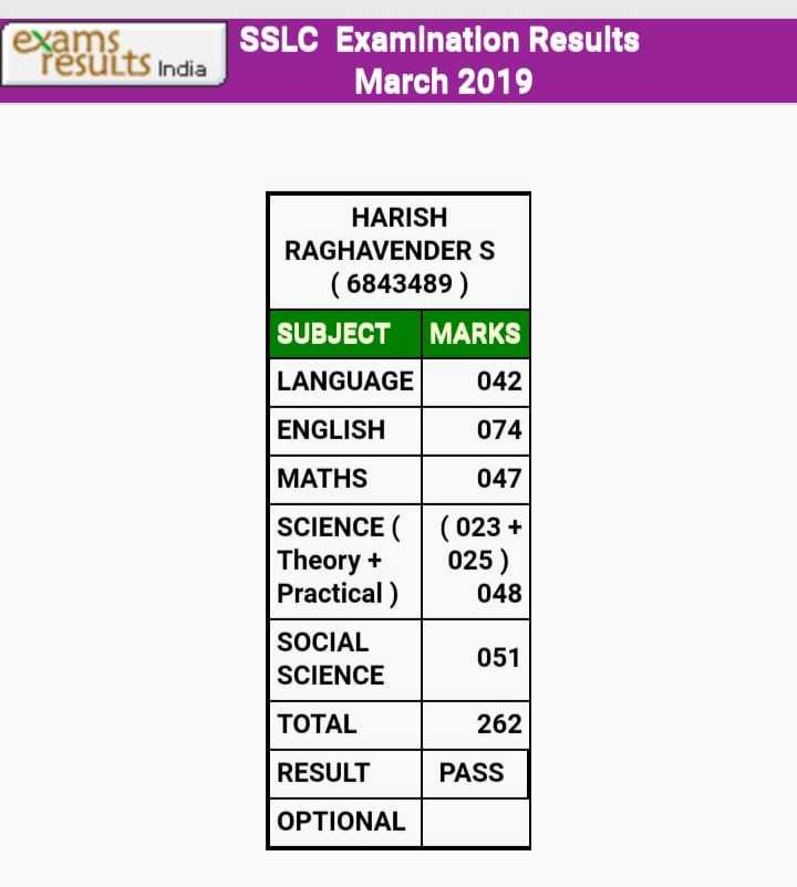 10th result - exanlits india SSLC Examination Results March 2019 HARISH RAGHAVENDERS ( 6843489 ) SUBJECT MARKS LANGUAGE 042 ENGLISH 074 MATHS 047 SCIENCE ( Theory + 025 ) Practical ) 048 SOCIAL 051 SCIENCE TOTAL 262 RESULT PASS OPTIONAL - ShareChat