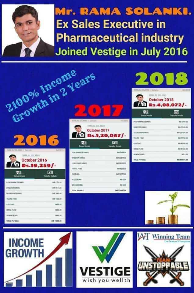 📰 13 ઓગસ્ટનાં સમાચાર - Mr . RAMA SOLANKI . Ex Sales Executive in Pharmaceutical industry Joined Vestige in July 2016 2018 October 2018 10 Rs . 4 , 08 , 072 / 2100 % Income Growth in 2 Years PER WILSON October 2017 @ Rs . 1 , 20 , 067 / 2016 Detal MENO M TE October 2016 10 Rs . 19 , 259 / TL CM tale MO PU NE TOT WT Winning Team INCOME GROWTH VESTIGE UNSTOPPABLE wish you wellth - ShareChat